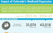More than 31,000 jobs were created in Colorado under Medicaid expansion between fiscal years 2015 and 2016. (Colorado Health Foundation)