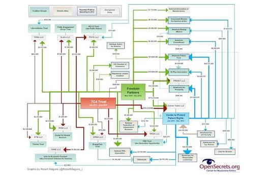 GRAPHIC: The Koch Brothers' complex political network is advertising heavily in West Virginia. CREDIT: Robert McGuire/Center for Responsive Politics.