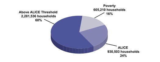 GRAPHIC: A new report shines a light on how many people in the state are struggling, with 1.5 million Michiganders either below the poverty line or struggling to make ends meet. Image courtesy of the Michigan Association of United Ways.
