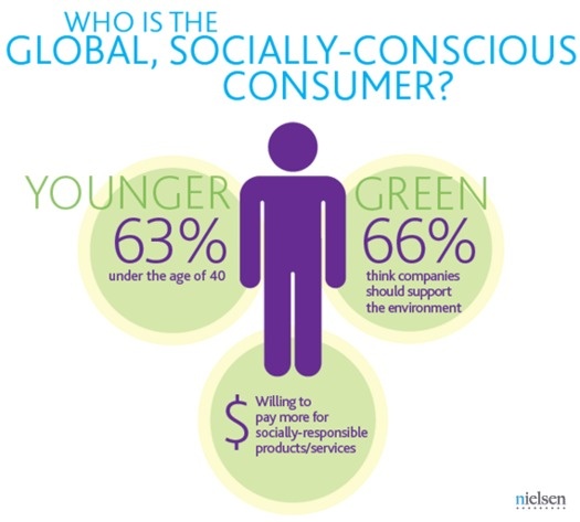 ILLUSTRATION: Research indicates a company's efforts to be socially responsible make a difference to consumers, particularly those younger than 40. Graphic courtesy of Nielsen.