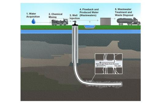 GRAPHIC: New analysis suggests there are thousands of good jobs in catching the methane leaks from natural gas wells and selling it. Graphic of a fracking well by the EPA.
