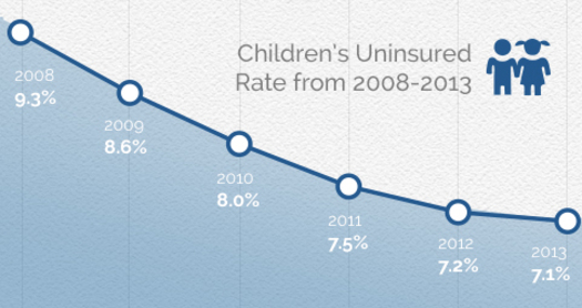 GRAPH: Slightly more than 7 percent of U.S. children lacked health coverage last year, almost the same percentage as the year before. Graph courtesy of Georgetown Center for Children and Families.