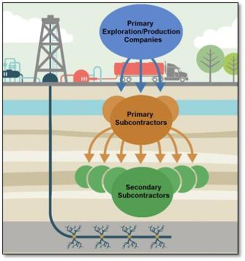 PHOTO: This graphic shows a complex hiring process that federal investigators say has resulted in problems with workers in the Marcellus Shale being properly paid. Illustration courtesy of U.S. Department of Labor.