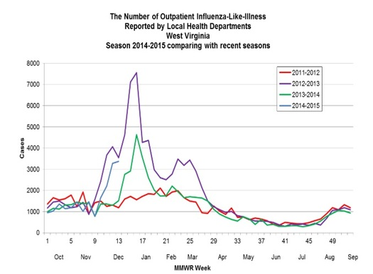 CHART: The blue line suggests West Virginia is in for a bad flu season. But the spread of flu and other infectious diseases could be slowed by granting more workers paid sick leave. Chart by West Virginia Department of Health and Human Resources.