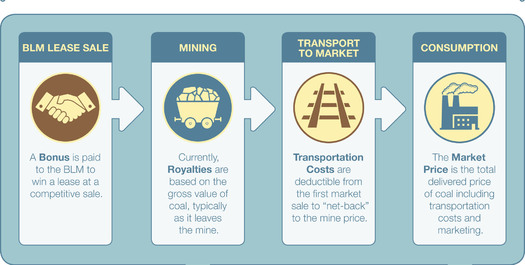 GRAPHIC: A Headwaters Economics report examines the pros and cons of updating the federal coal mining royalty system. The Office of Natural Resources Revenue is considering changes. Graphic courtesy of Headwaters Economics.