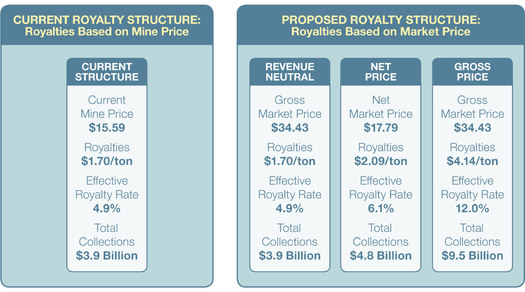 GRAPHIC: Federal coal royalties are being reviewed, and changes could mean millions more for Montana according to a new Headwaters Economics report. Graphic courtesy of Headwaters Economics.