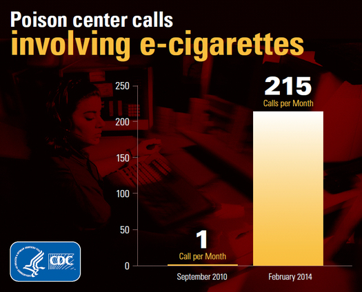 PHOTO: The number of calls to poison control centers about electronic cigarette incidents more than doubled last year, which has prompted the Campaign for Tobacco-Free Kids to call on the Food and Drug Administration to finalize regulations. Photo courtesy of the Centers for Disease Control and Prevention.