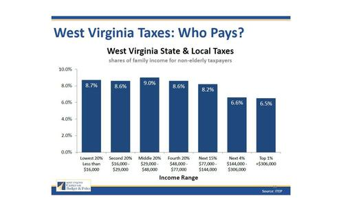 GRAPH: The West Virginia Center on Budget and Policy says the state's tax system lands unfairly on poor and middle-income households. Graph courtesy of WV-COBP.