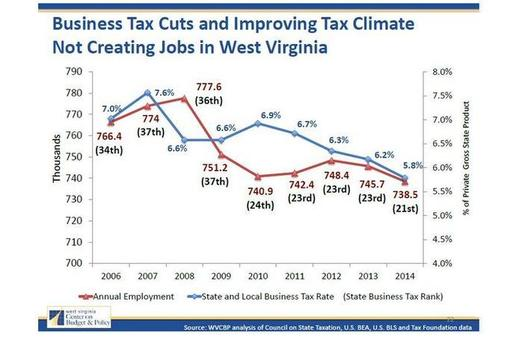 GRAPH: GOP leaders at the WV Legislature say they want to cut business taxes to spark job growth. But according to state and federal figures analyzed by the WV Center on Budget & Policy, steep business tax cuts over the last ten years have not increased employment. Graph by WV COBP.