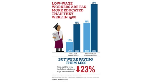 GRAPHIC: According to the Economic Policy Institute, new research indicates raising the minimum wage will not slow employment. Federal figures show the minimum wage has not kept up with workers' education levels or with inflation. Graphic courtesy of the Economic Policy Institute.