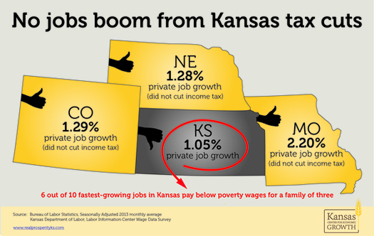 Observers say a Kansas budget crisis has a lesson for West Virginia lawmakers: that tax cuts there have not brought the promised economic growth. Graphic (based on federal figures) courtesy of Kansas Center for Economic Growth.