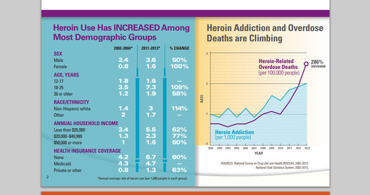Heroin use and abuse in the U.S. is rising among most age groups and income levels, according to a new report from the Centers for Disease Control and Prevention. The information verifies concerns voiced by Arkansas law enforcement earlier this year. Credit: CDC