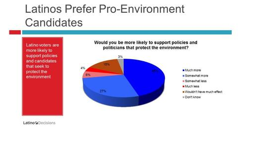 A new poll of Latino voters finds them focused on environmental issues, and likely to support candidates more protective of the environment. Chart by Latino Decisions.