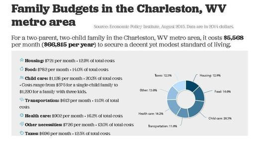 An online family budget calculator shows West Virginia working families struggling. Credit: EPI.