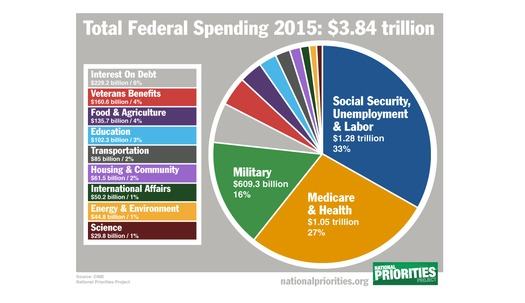 Several looming Congressional budget battles could turn into shutdown standoffs. Graph by National Priorities Project