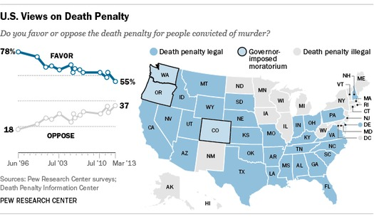 According to a poll by the Pew Research Center and the number of times it's being used, the death penalty is in decline, in Virginia and nationally. Credit: Death Penalty Information Center.