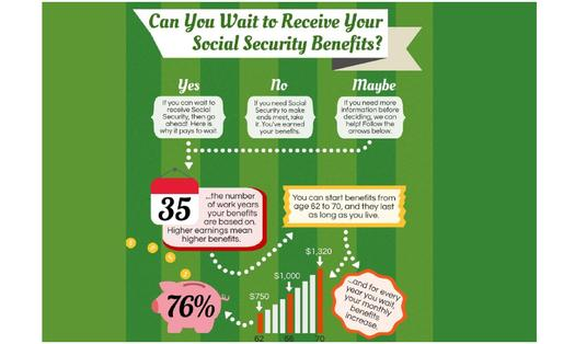Many West Virginia seniors could give their Social Security checks a big bump by simply waiting to apply for benefits, if they can. Credit: National Academy of Social Insurance