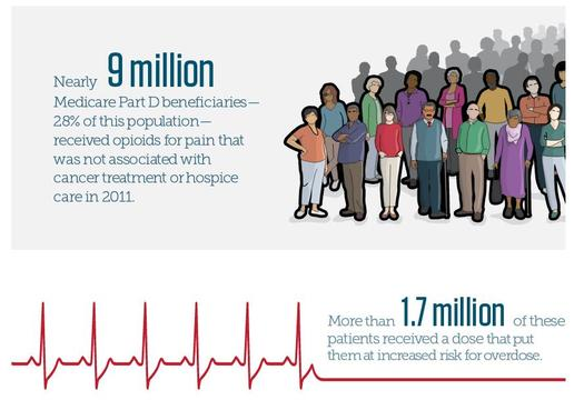 Congress is looking at prescription monitoring for Medicare because studies are showing a large number of the program's patients are taking dangerous levels of opioids. Graphic: The Pew Charitable Trusts.