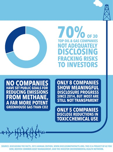 A scorecard assembled by investor groups faults gas producers for secrecy about fracking risks. (Disclosing The Facts)