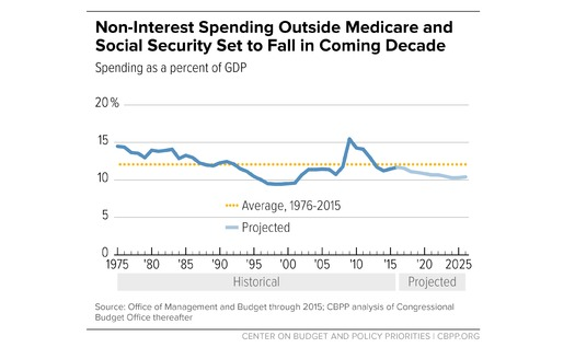 A new analysis suggests Medicaid and the Affordable Care Act are not straining the federal budget. (CBPP)
