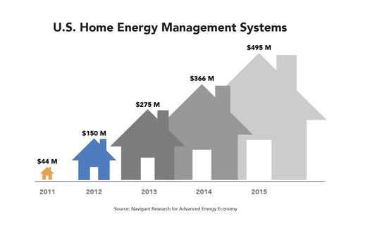 The market for smart technologies that 'talk' to the grid to manage electrical demand is growing rapidly. (Advanced Energy Economy)