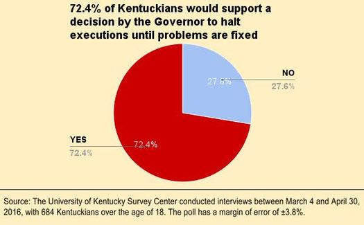 Nearly three out of four Kentuckians want executions halted in Kentucky until problems with the system are fixed according to a new poll. (Kentucky Coalition to Abolish the Death Penalty)