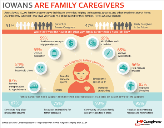 The economic value of family caregivers in Iowa approaches $4 billion. The CARE Act would provide education and support for caregivers when a family member is hospitalized. (AARP.org)