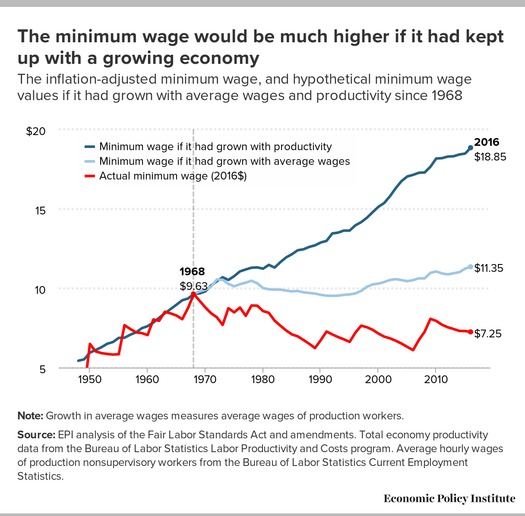 If the federal minimum wage had grown at the same pace as worker productivity, it would be nearly $19 an hour in 2016. (Economic Policy Institute)