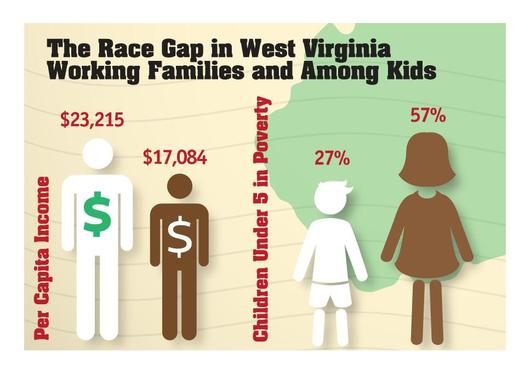 African-American children under age 5 in West Virginia are twice as likely to live in poverty as their white peers, according to a new report.(WV KIDS COUNT)