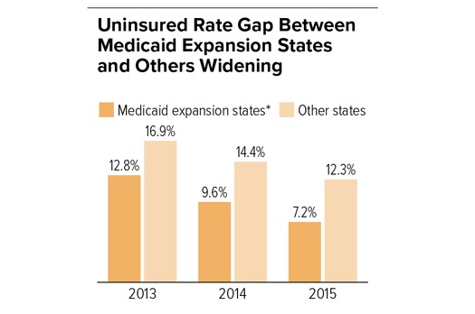 Census figures show states such as Virginia that have not expanded Medicaid are seeing much slower progress in getting people insured. (CBPP, based on U.S. Census Bureau figures)