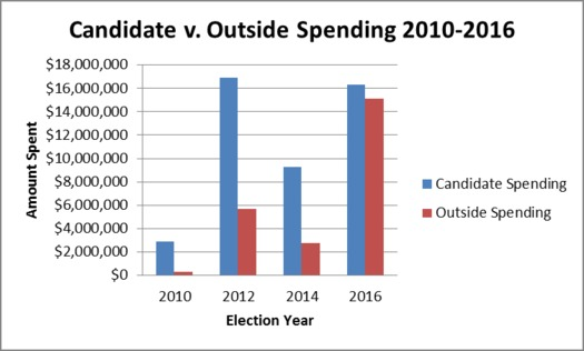 Outside groups have spent nearly as much as all West Virginia candidates combined on this election. (WV Citizens For Clean Elections)