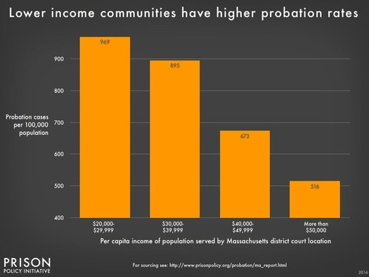 Data from a new report indicates people in Massachusetts' poorest communities are far more likely to be on probation and paying monthly probation fees. (Prison Policy Initiative)