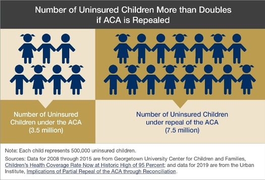 A report shows 7.5 million children would be uninsured if the ACA is repealed. (GUCCF)