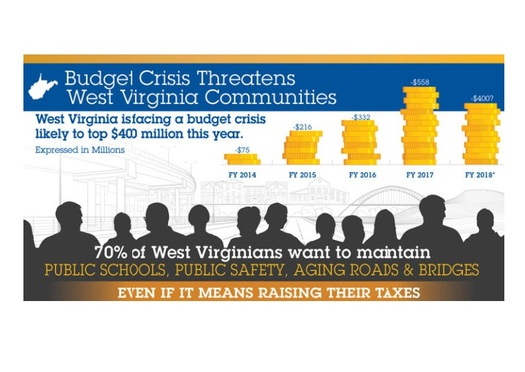 Seven in 10 West Virginia voters favor raising taxes to deal with the state's budget problems. (W.Va. Center on Budget and Policy)