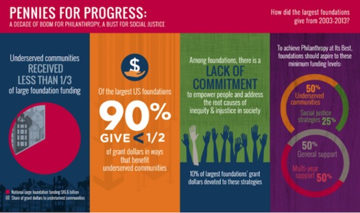 From 2003 to 2013, assets of charitable foundations grew by $321 billion. (Nat'l. Committee for Responsive Philanthropy)