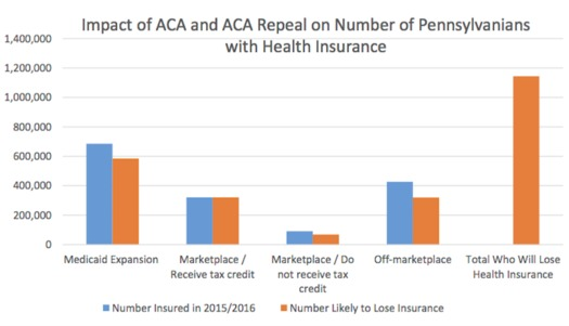 Repealing the ACA could leave more than 1 million Pennsylvanians without health insurance. (PBPC)