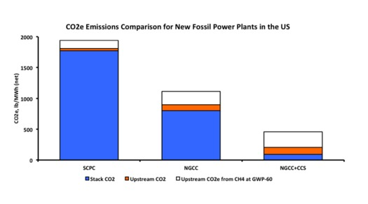 According to the Clean Air Task Force, carbon capture can work well to dramatically reduce CO2 from natural-gas power plants. (CATF)