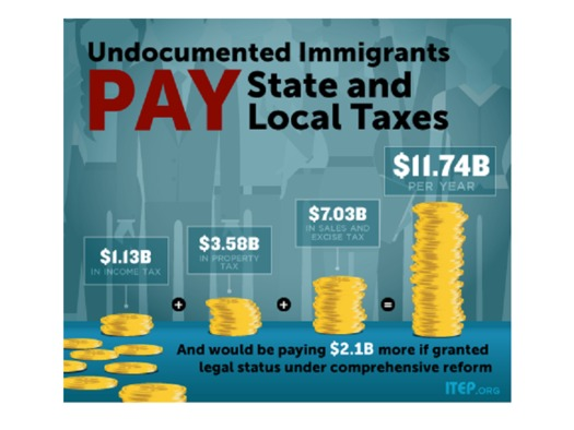 Undocumented immigrants in the U.S. pay nearly $12 billion in state and local taxes a year. (Institute on Taxation and Economic Policy)