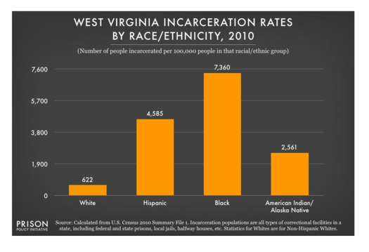A new study suggests the disproportionate number of African Americans behind bars in West Virginia is feeding the state's educational achievement gap. (Prison Policy Initiative)