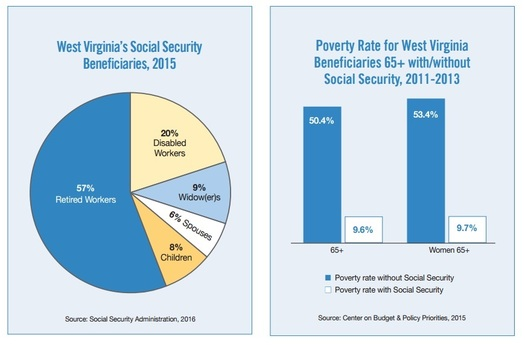 Social Security took American seniors from being the highest poverty age group to one of the most secure.(Social Security Works)