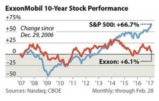 ExxonMobil is just one major oil and gas producer with a troubled financial picture, according to some analysts. (IEEFA)