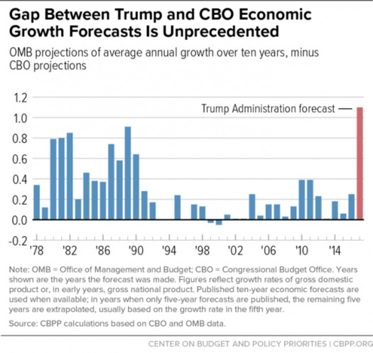 Critics say the Trump White House is basing its first budget on unlikely claims about growth rates. (Center on Budget and Policy Priorities)