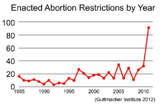 Reproductive rights may be under fire in the U.S., but health insurers are still required under the Affordable Care Act to cover birth control. (Guttmacher Institute/Wikipedia)
