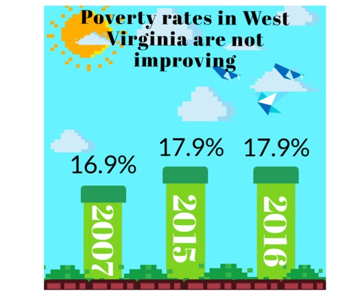 The economic growth that is reducing poverty nationally is largely bypassing West Virginia. (The Coalition on Human Needs)