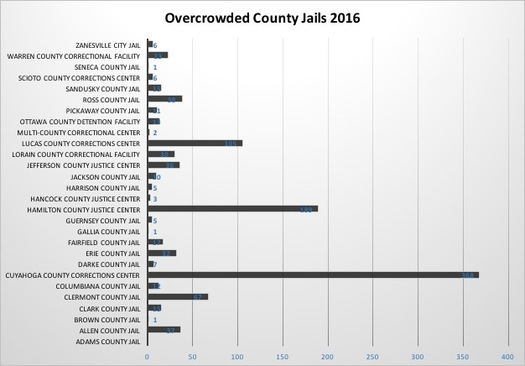 Data from the Department of Rehabilitation and Corrections outlines overcrowding in Ohio jails. (Keiper)