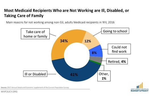 Almost all non-working West Virginians getting Medicaid face serious barriers to work. (WV COPB)