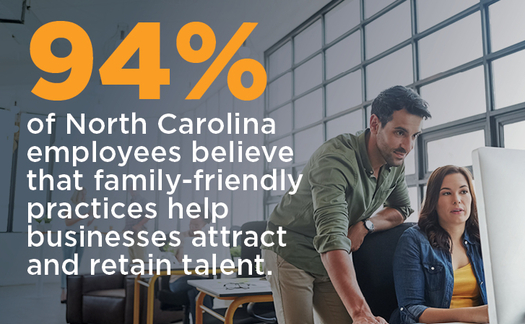 Interviews and surveys with North Carolina employers and employees found support and positive results when workplaces instituted family-friendly policies. (NCECF)