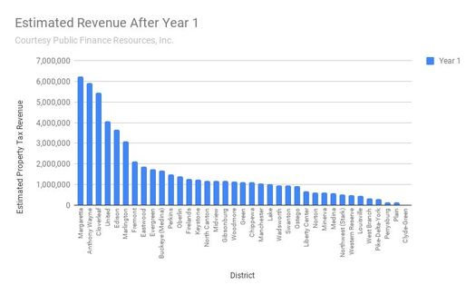 Property tax revenue estimates for school districts for the Nexus pipeline are based on the value of pipelines in each taxing district. (Public Finances Resources, Inc.)