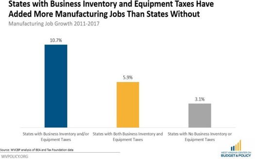 The West Virginia Center on Budget and Policy found no link between states that do not tax companies' inventory, machinery or equipment and faster job growth. (WV COBP)