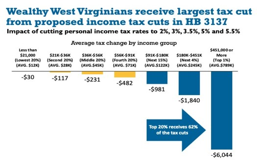 The tax cuts in House Bill 3137 overwhelmingly would go to the well-to-do. (West Virginia Center on Budget and Policy, based on figures from the Institute on Taxation and Economic Policy)